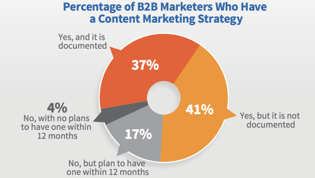 percentage of b2b marketers who have a content strategy