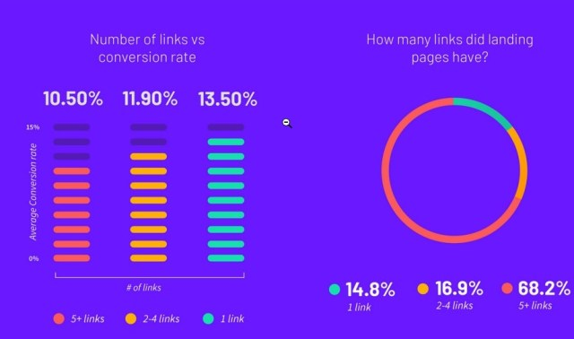 social proof on landing pages stats