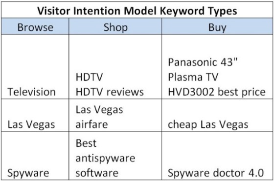 visitor intention model keyword types