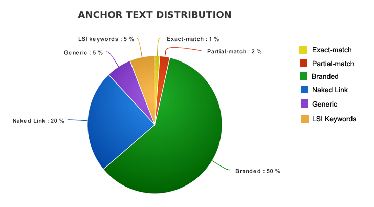 anchor text distribution