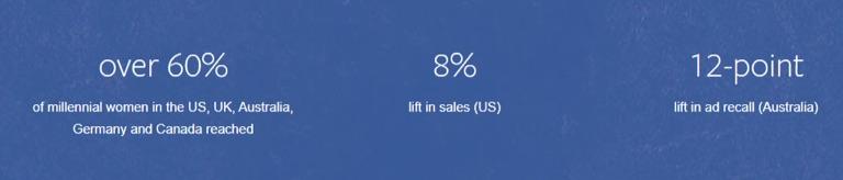 ogx facebook sales