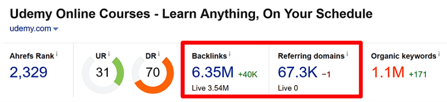 udemy backlinks