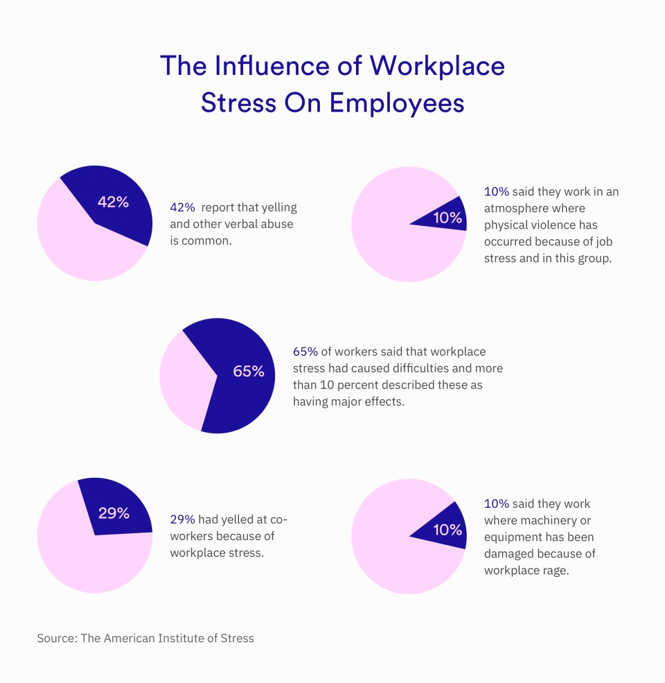 Surviving At Work In The Age Of Burnout - Stats - Kitcast Blog