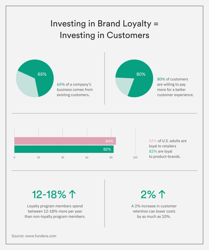 Investing in Brand Loyalty Investing in Customers Everything You Need to Know About Brand Loyalty - 2