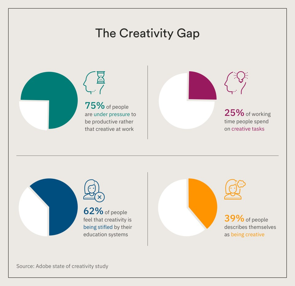 The Creativity Gap Why Creativity Is Not Your Universal Marketing Tool and What Matters More - 1