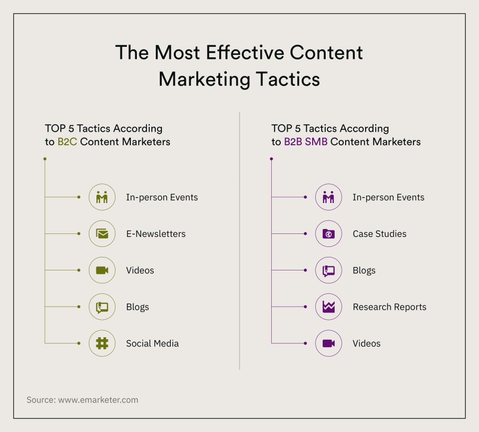 The Most Effective Content Marketing Tactics How to Reach to Customers in Content-Centered Marketing - 2