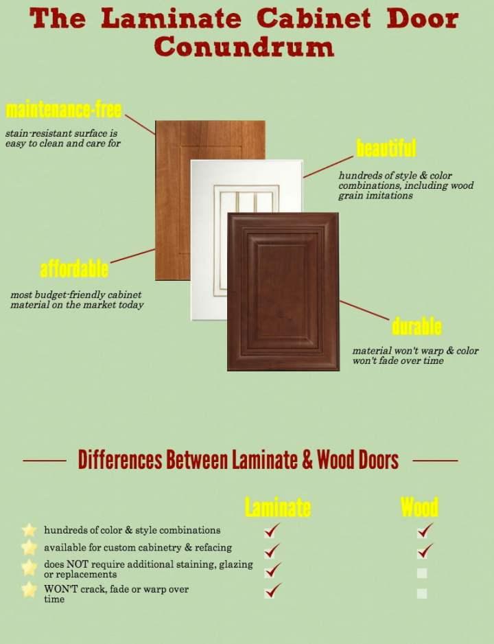 Laminate Versus Wood Kitchen Cabinets