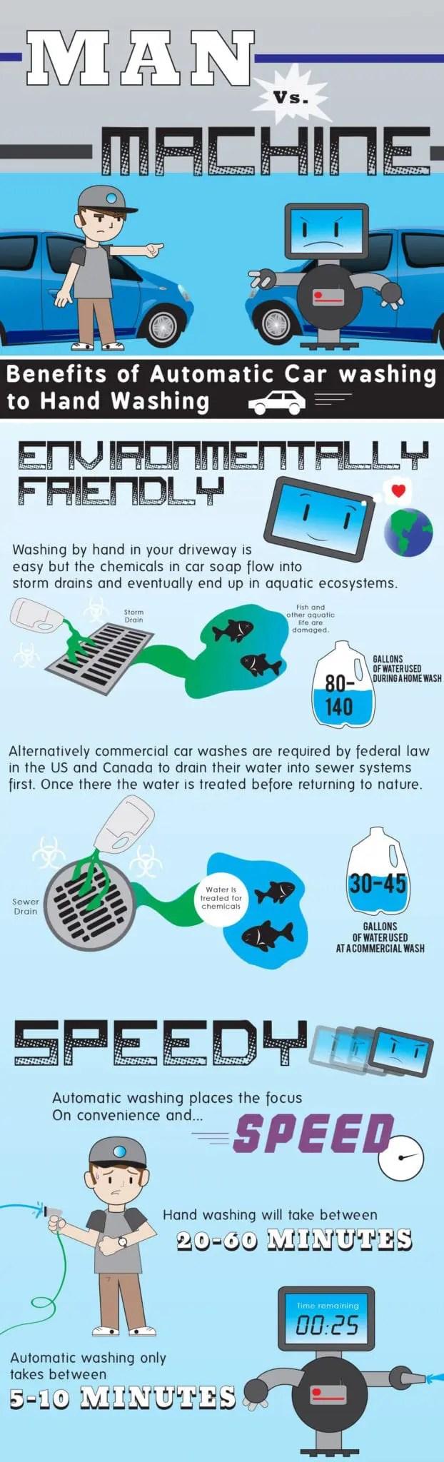 AutomaticCarWashBenefits Automatic Car Washing Machine vs. Handwashing