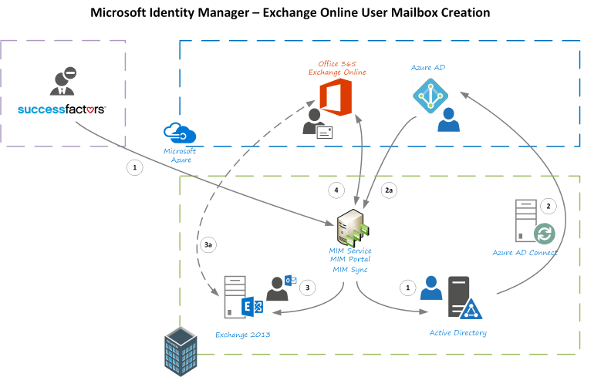 Provisioning Hybrid Exchange/Exchange Online Mailboxes with