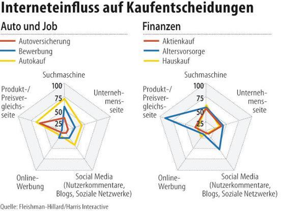 Studie zum Einfluß des Internet & Social Web auf Kaufentscheidungen / Auto und Job