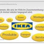 IKEA - Conversation Scan Ergebnis