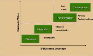 Digital Business Transformation_Ketchum