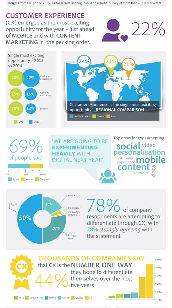 Digital-Trends-2015-Customer_Experiance_Kundenerlebnisse