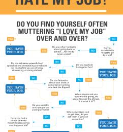 do i hate my job flowchart knock knock blog [ 2084 x 3036 Pixel ]