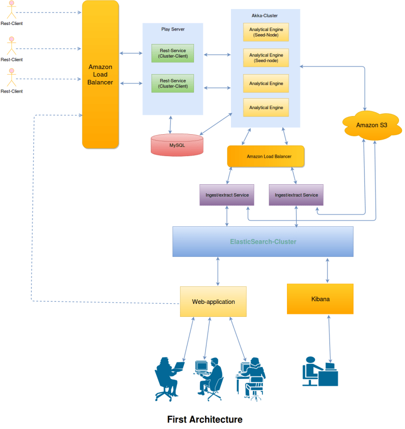 Building Analytics Engine Using Akka, Kafka & ElasticSearch