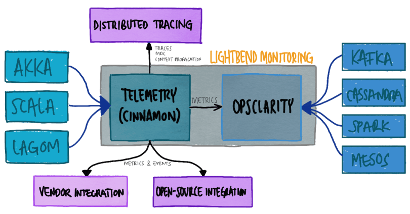 lightbend-monitoring-overview