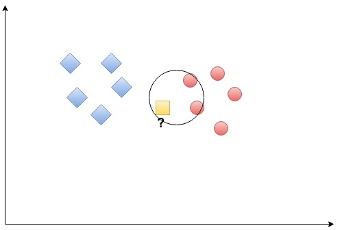 MachineX: KNN Algorithm Using KSAI - DZone AI