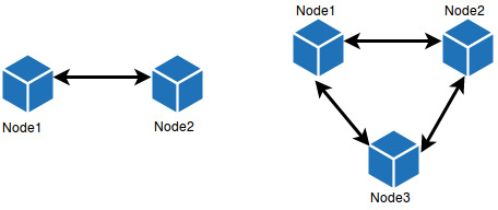 scalability_coherency_delay
