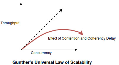 scalability_gunther's_law