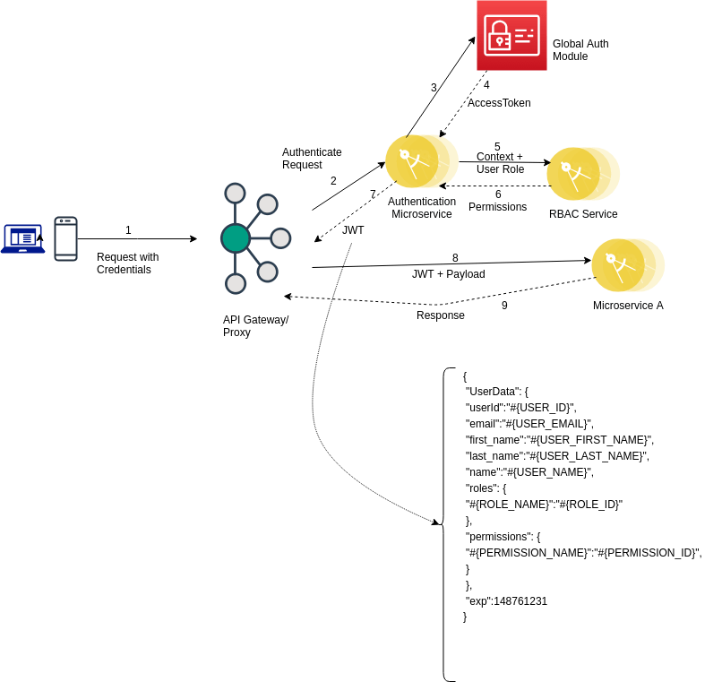 Microservice authentication and authorization