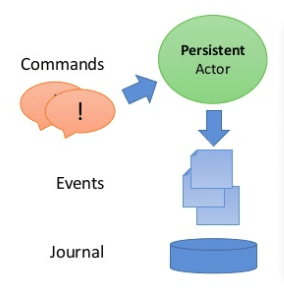 Persistence Architecture