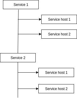 multiple_service