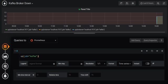 Grafana Dashboard.
