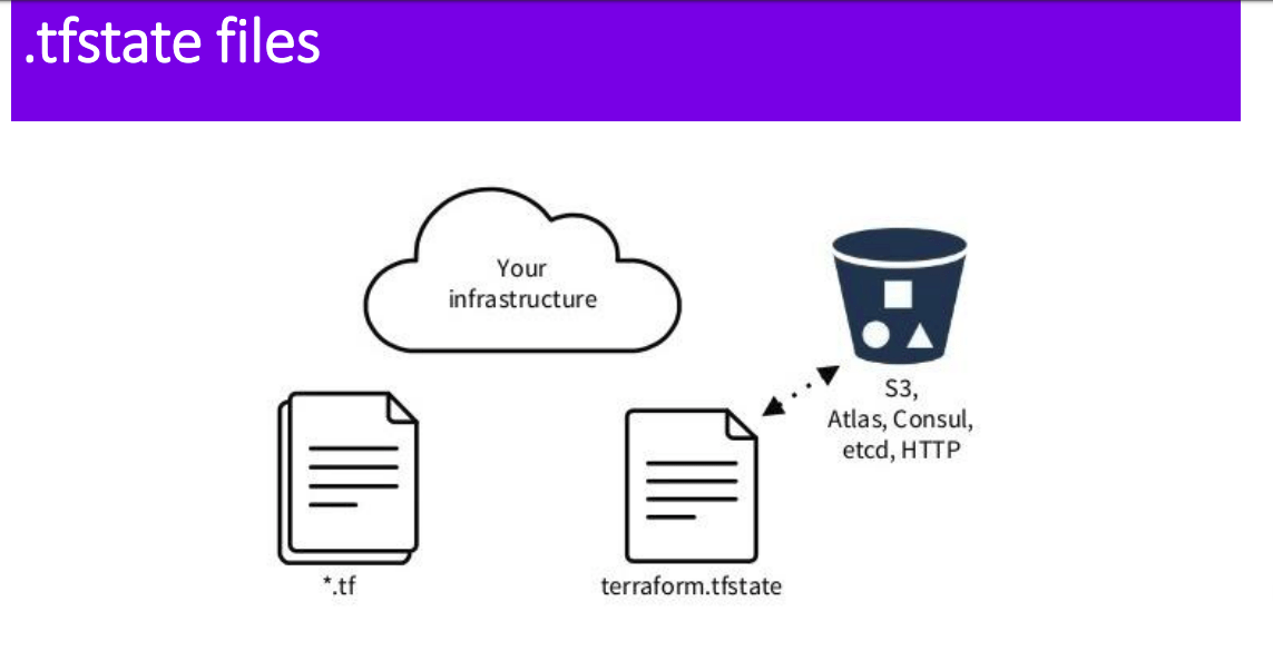 Managing Terraform State