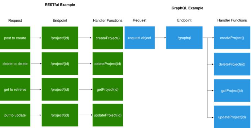 GraphQL vs REST Approach