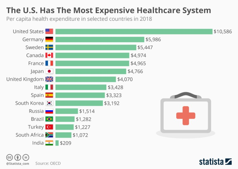 World per capita health expenditure.