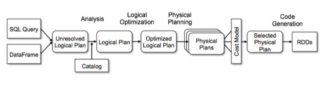 Logical and Physical Plan in Spark