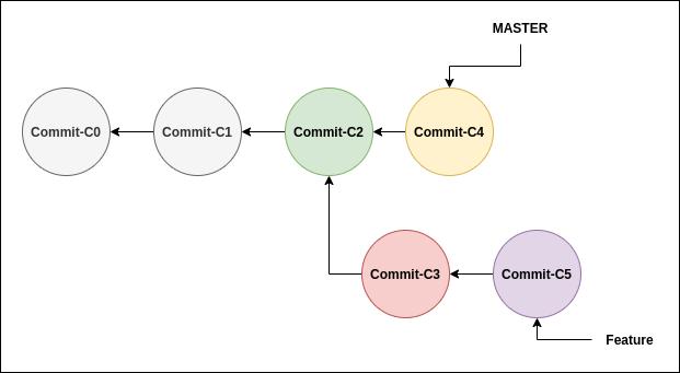 Git useful commands - rebase.