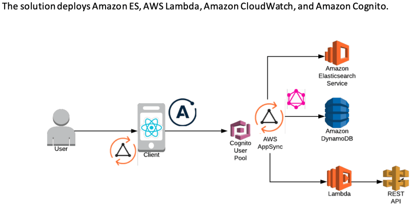Logging and Reporting in AWS