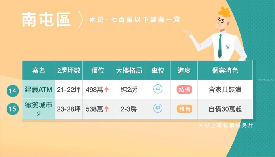 台中市中心 700萬內二房新建案整理 (2019第三季) 10