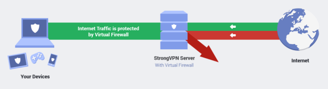 How does a virtual private network works