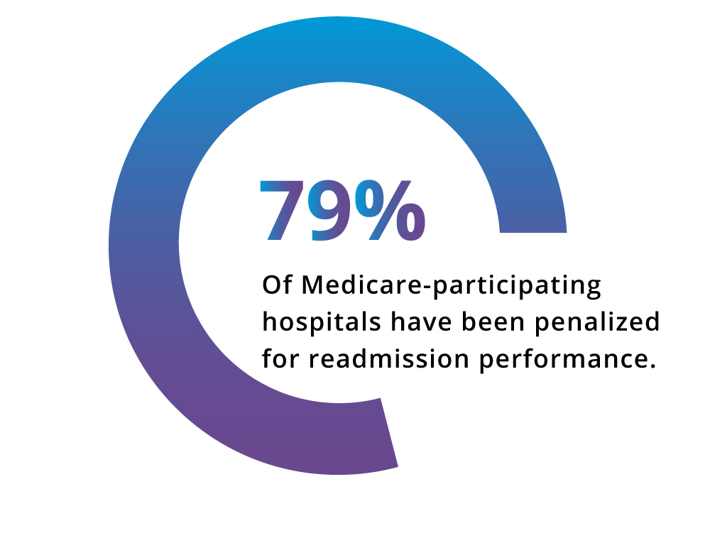 Medicare Hospitals readmission rates