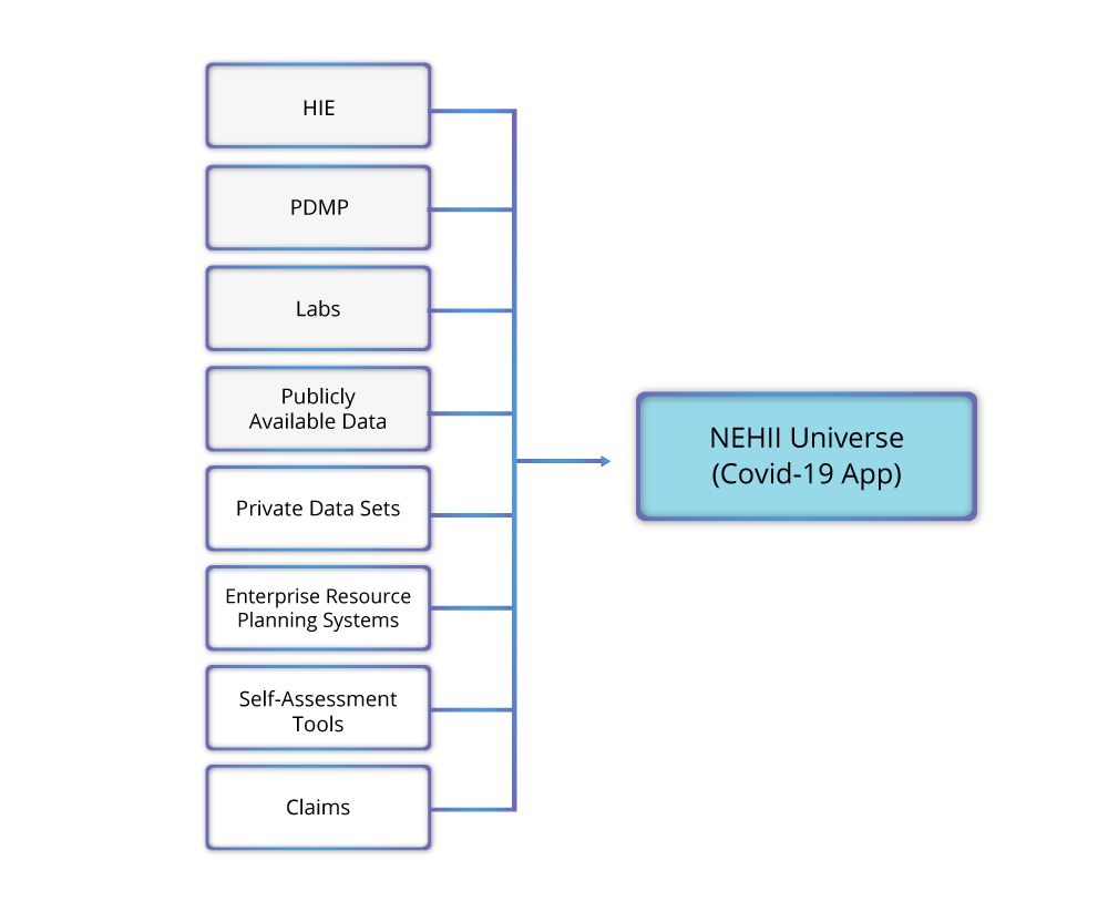 NEHII Universe (Covid-19 App) HIE, PDMP, Labs, Publicly Available Data, Private Data Sets, Enterprise resource planning systems, Self-assessment tools, claims