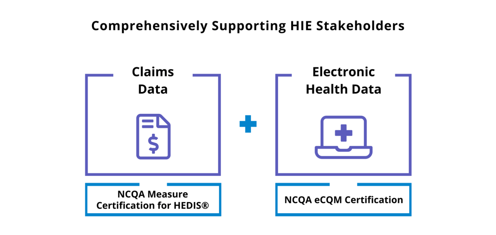 NCQA Measure Certification for HEDIS, NCQA eCQM Certification