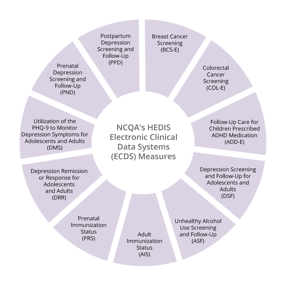 NCQA's HEDIS Electronic Clinical Data Systems (ECDS) Measures