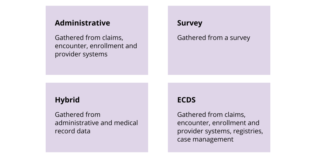 Administrative Gathered from claims, encounter, enrollment and provider systems	Survey Gathered from a survey Hybrid Gathered from administrative and medical record data	 ECDS Gathered from claims, encounter, enrollment and provider systems, registries, case management