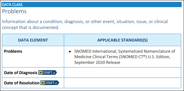 information about a condition, diagnosis, or other event, situation, issue, or clinical concept that is documented. Data Element. Applicable Standards.