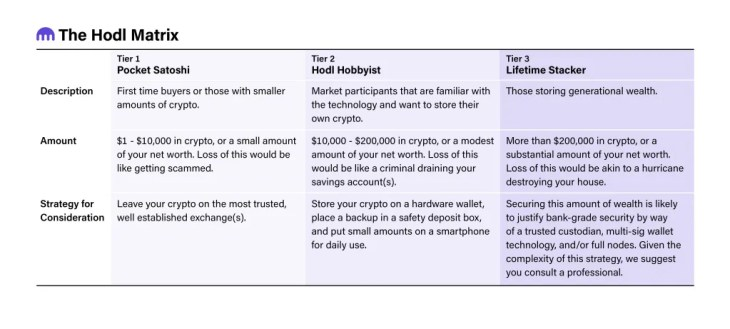 What type of crypto wallet is right for you?