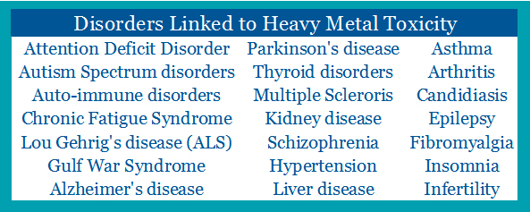 Heavy metal diseases