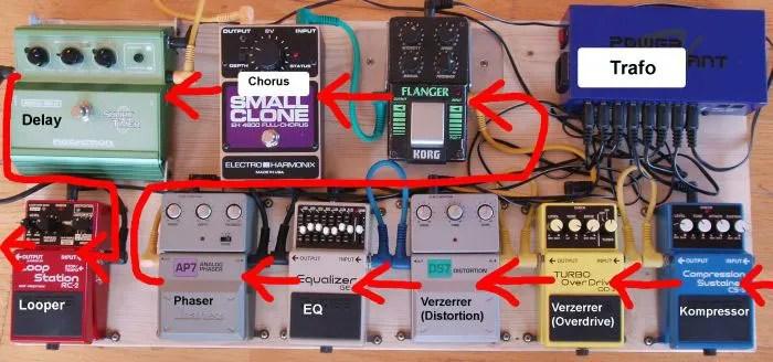 Pedal Board, aus http://gitarreundeffekte.de/effektkette/