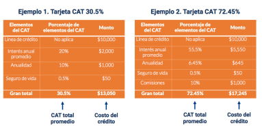 Tablas CAT