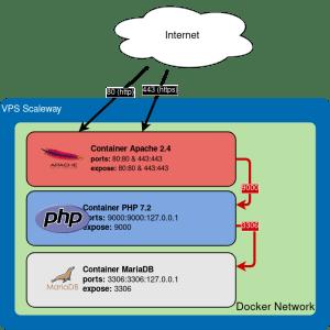 Schéma d'architecture Docker simplifié