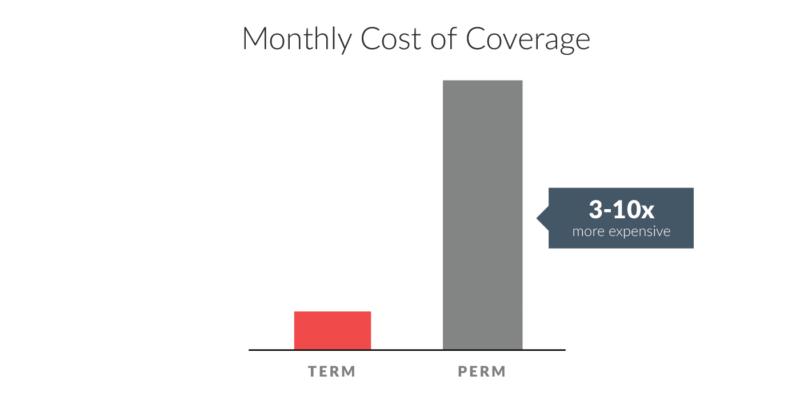 Term vs Perm Comp