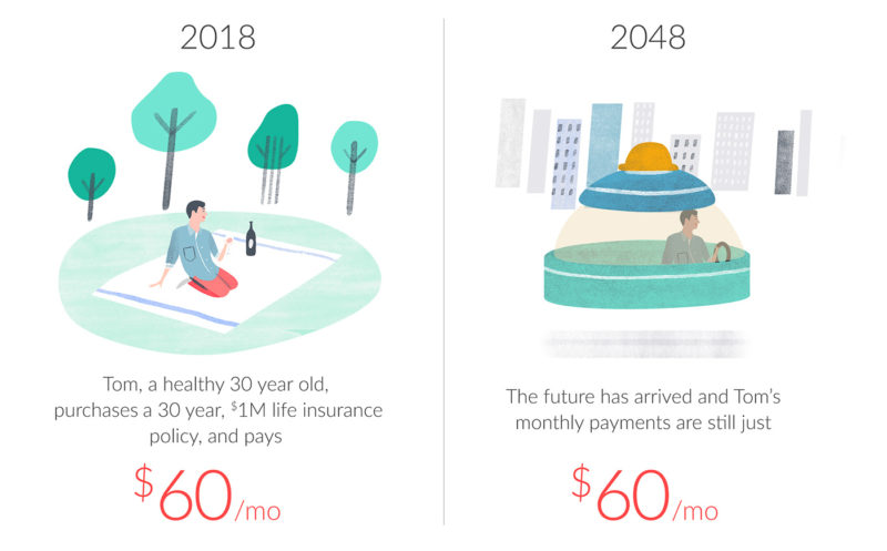 Now vs future prices