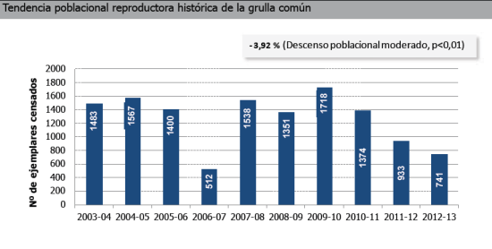 censos grullas hasta2013