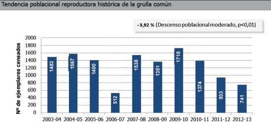 censos grullas hasta2013